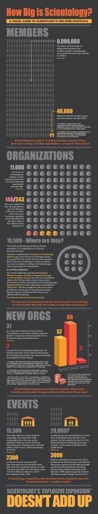 How Big is Scientology?